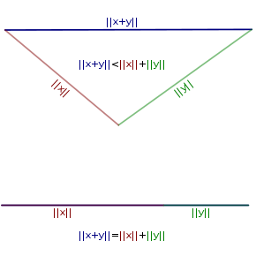 290px-Triangle_inequality.svg