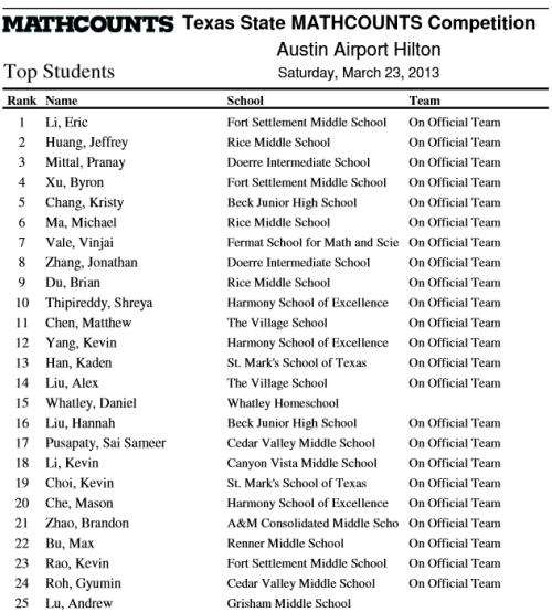 TX Mathcounts 2013 Individuals